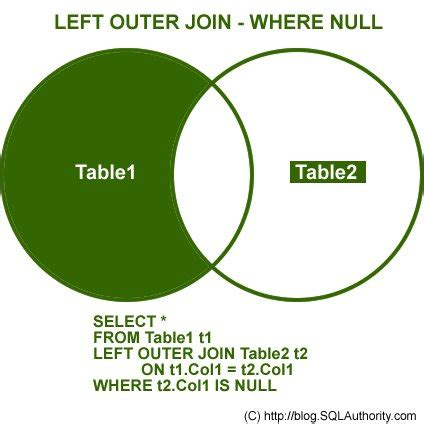 SQL SERVER - Converting Subqueries to Joins - SQL