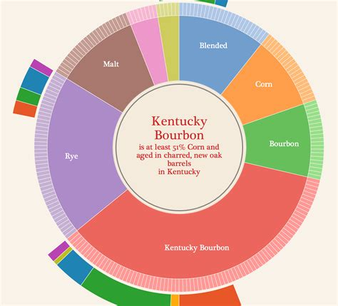 Radial charts – learningtableaublog