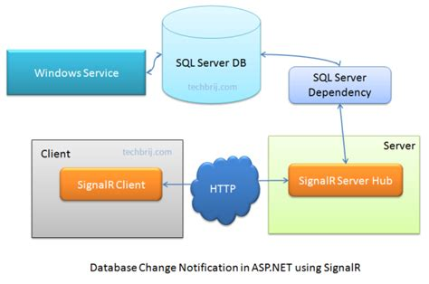 Database Change Notifications in ASP