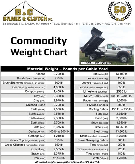 Commodity Chart | Brake And Clutch Inc