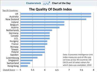 chart-of-the-day-there-are-far-better-places-to-die-than