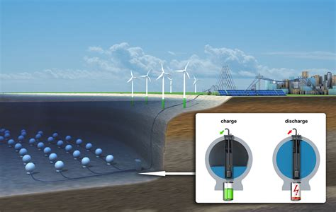Storing energy at sea - Forschung Energiespeicher